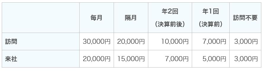 記帳代行の料金表